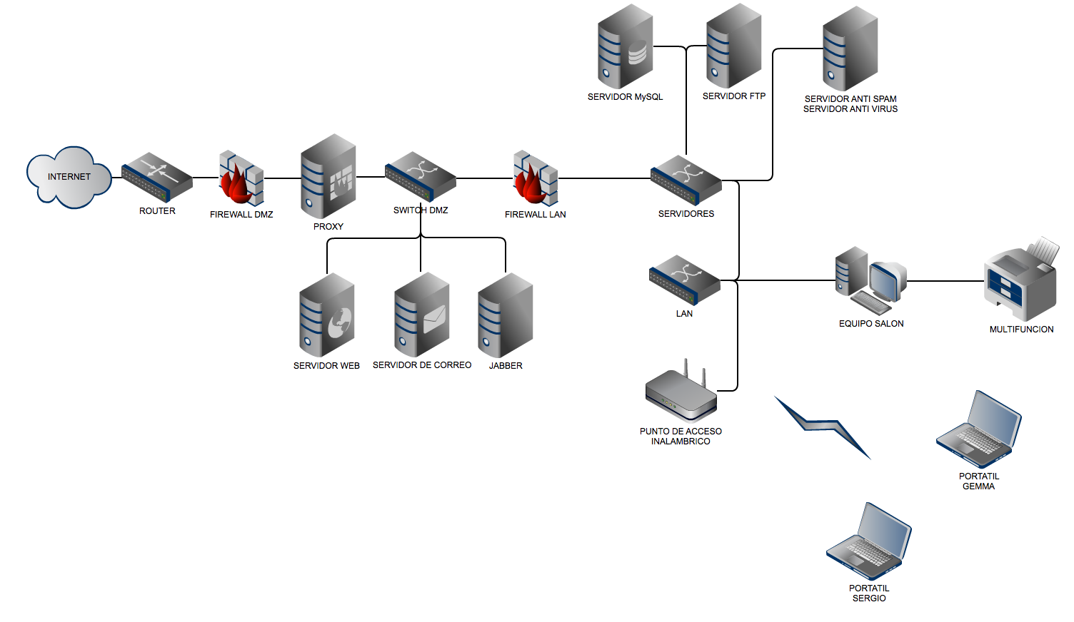 Rediseño de redes a redes seguras